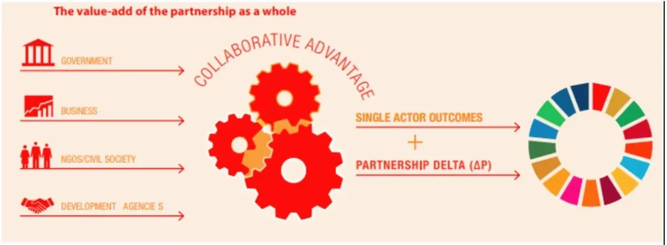 Strategic Partnership in achieving a sustainable future