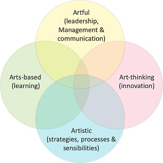 art attributes.png