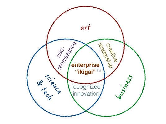 enterprise ikigai.jpeg