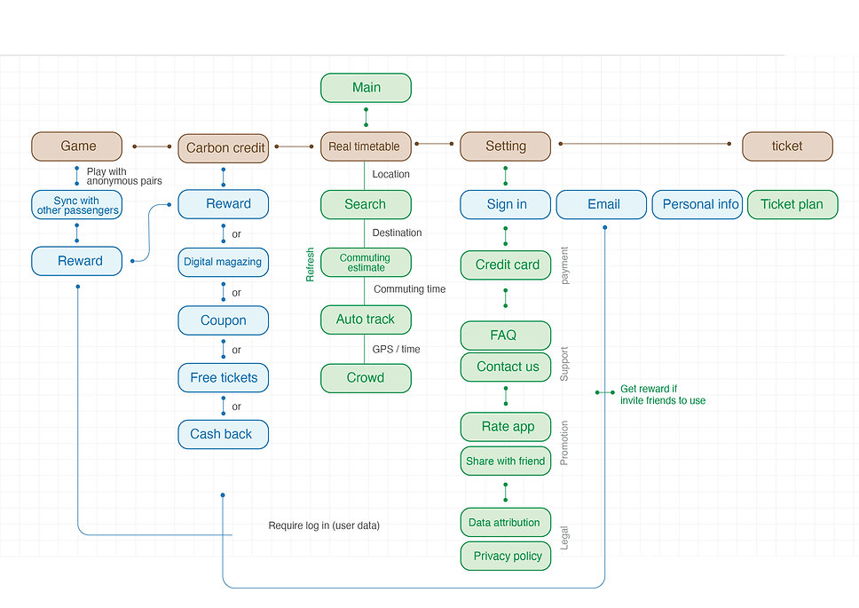 Reef-UX flow