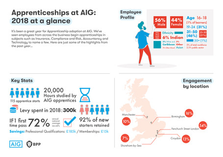 AIG Infographic