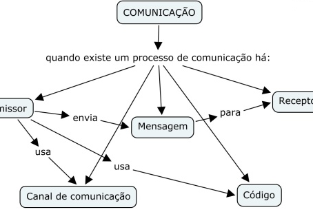 5 Maneiras de melhorar a comunicação com o seu cliente