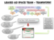 Leased Ad Space review the team building traffic creating chart