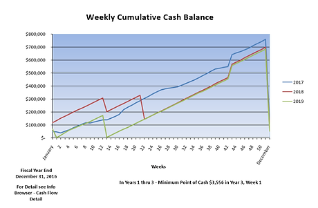 CashFlow-Weekly Graph.PNG
