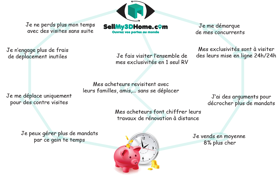 Gains visite virtuelle immobilier professionnels SellMy3DHome.com