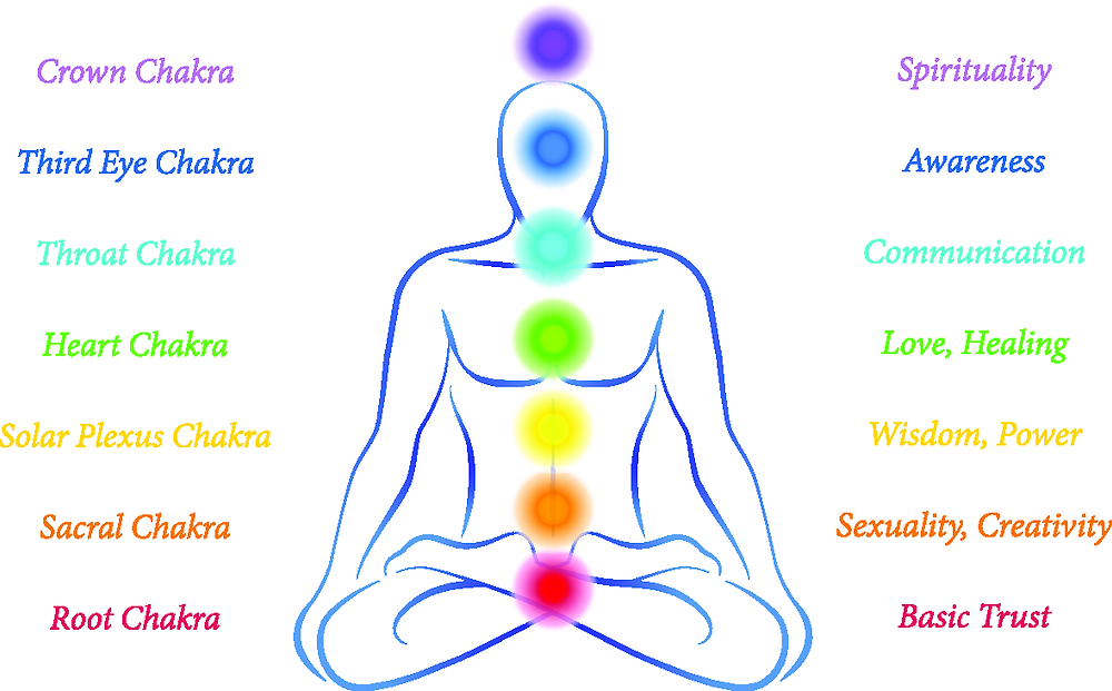 chakra-system-for-beginners