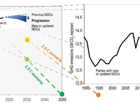 Current emission reduction targets fall drastically short of Paris 2C goals