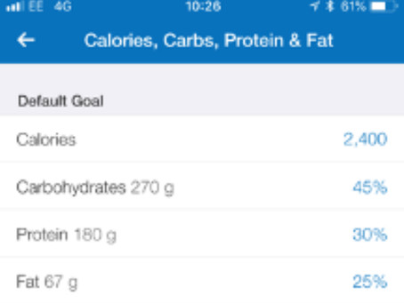 Using My Fitness Pal