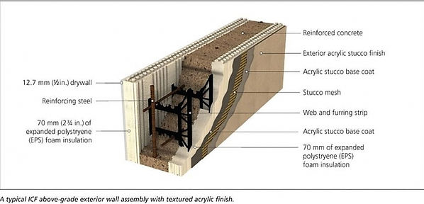 Insulating concrete form cross section