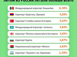 Аэропорты, где этим летом было больше всего россиян