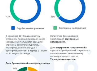 Ostrovok.ru сравнил! Ночь в Алуште в три раза дороже ночи в Аланье, Ялта на треть дороже Римини