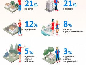 Более 40% детей провели летние каникулы в городе или на даче