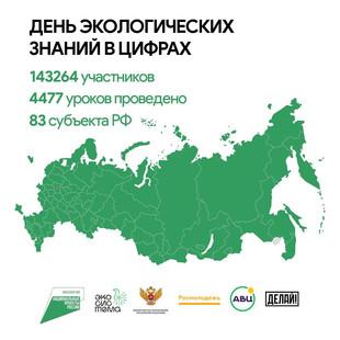 В России прошли экоуроки для школьников и студентов в день экологических знаний