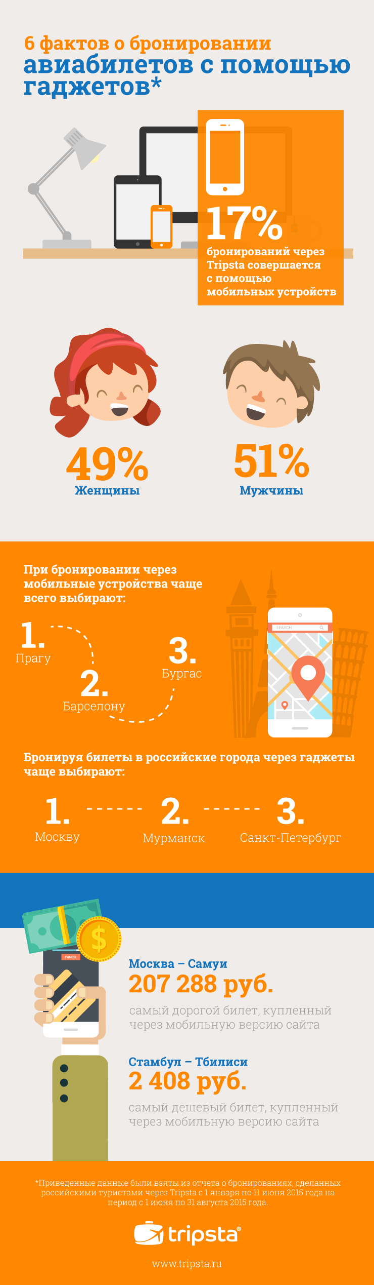 tripsta_mobile-trends_RU.png