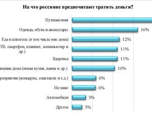Одежда или путешествия: на что тратят деньги россияне