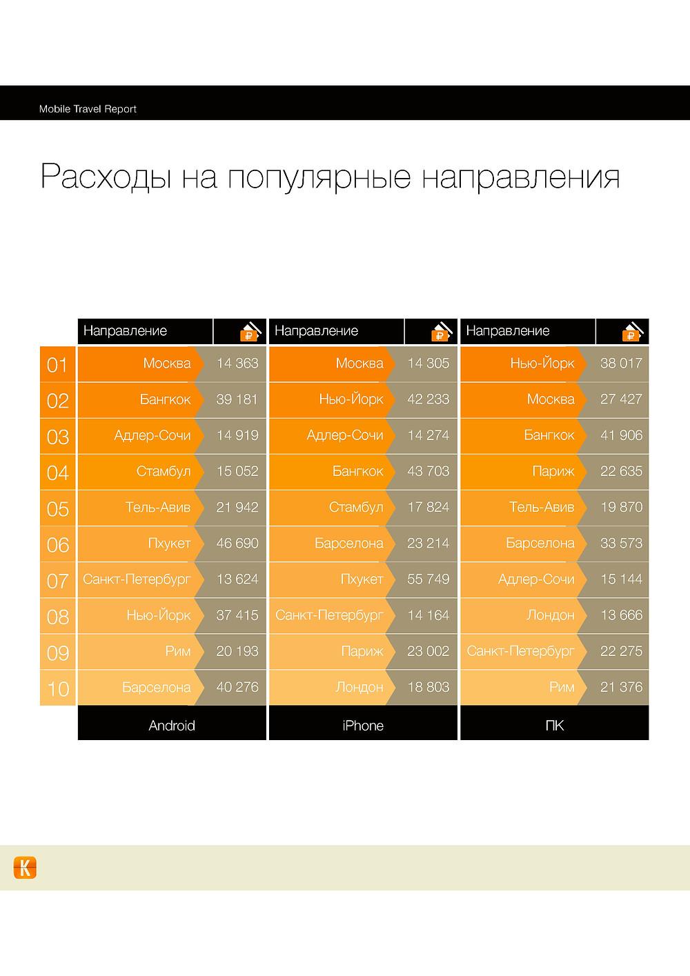 MobileTravelReport_Инфографика-10.jpg