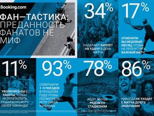 Booking.com: Санкт-Петербург возглавил рейтинг городов-организаторов UEFA EURO 2020™