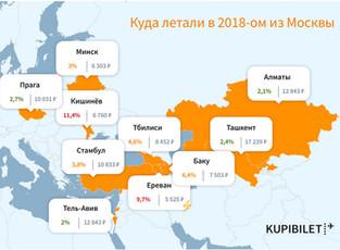 В 2018 году ажиотажно вырос спрос не только на курорты, но и на столицу Турции