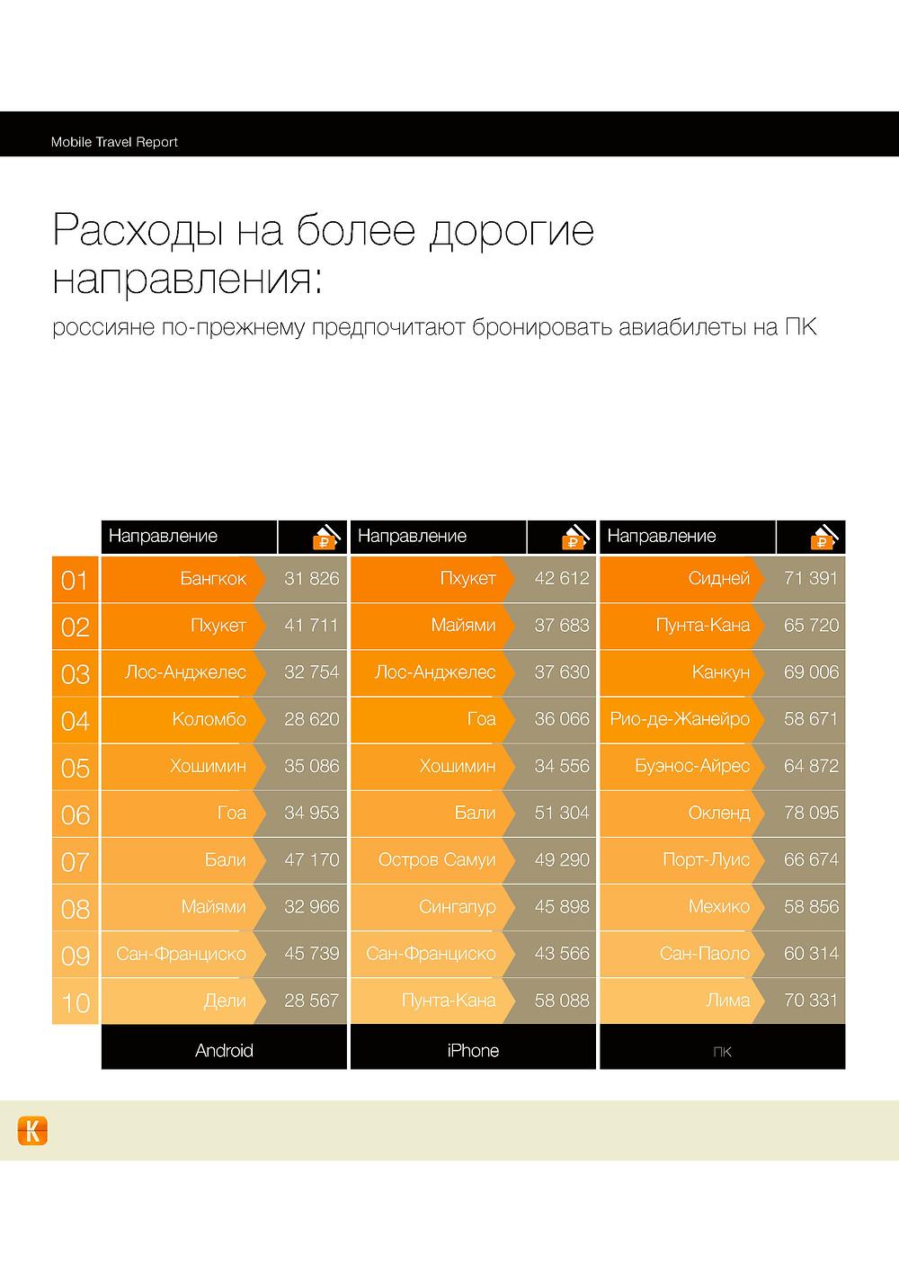 MobileTravelReport_Инфографика-12.jpg