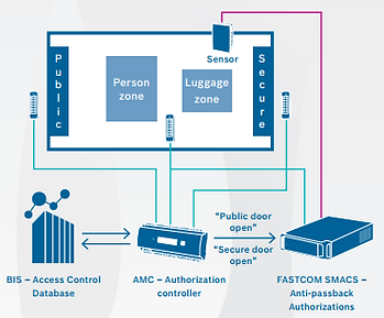 bosch_security_systems_and_fastcom.png