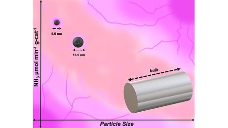 Plasma catalysis.png