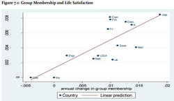 Group membership & Life satisfaction