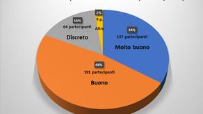 Corsi FAD 50 crediti ECM: report sulla partecipazione e il gradimento dell'edizione 2020