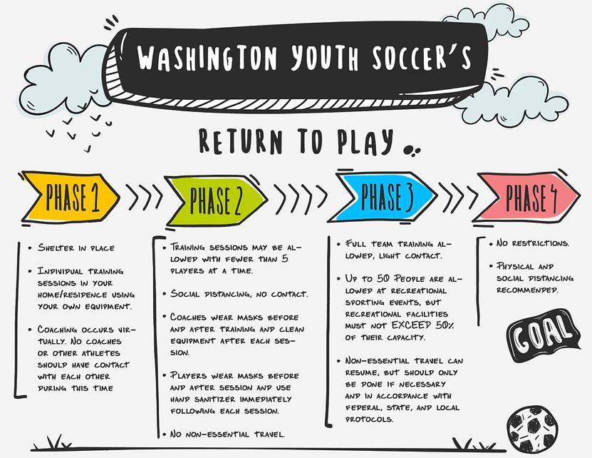 Washington-Youth-Soccer_Return-To-Play-9