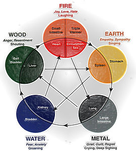 Chinese Five Elements Chart