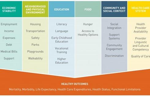 20210326 Social Determinants of Health C