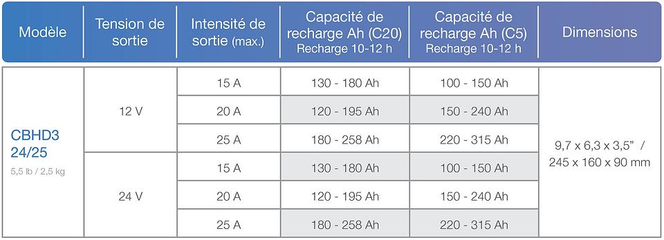 Série Elite ECO Chart.png