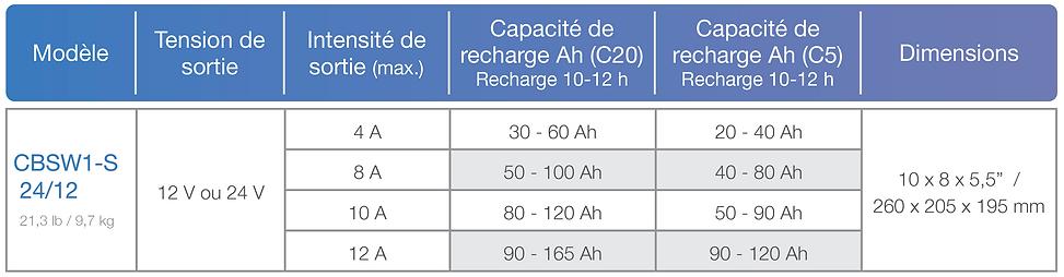 Série Esprit Chart.png