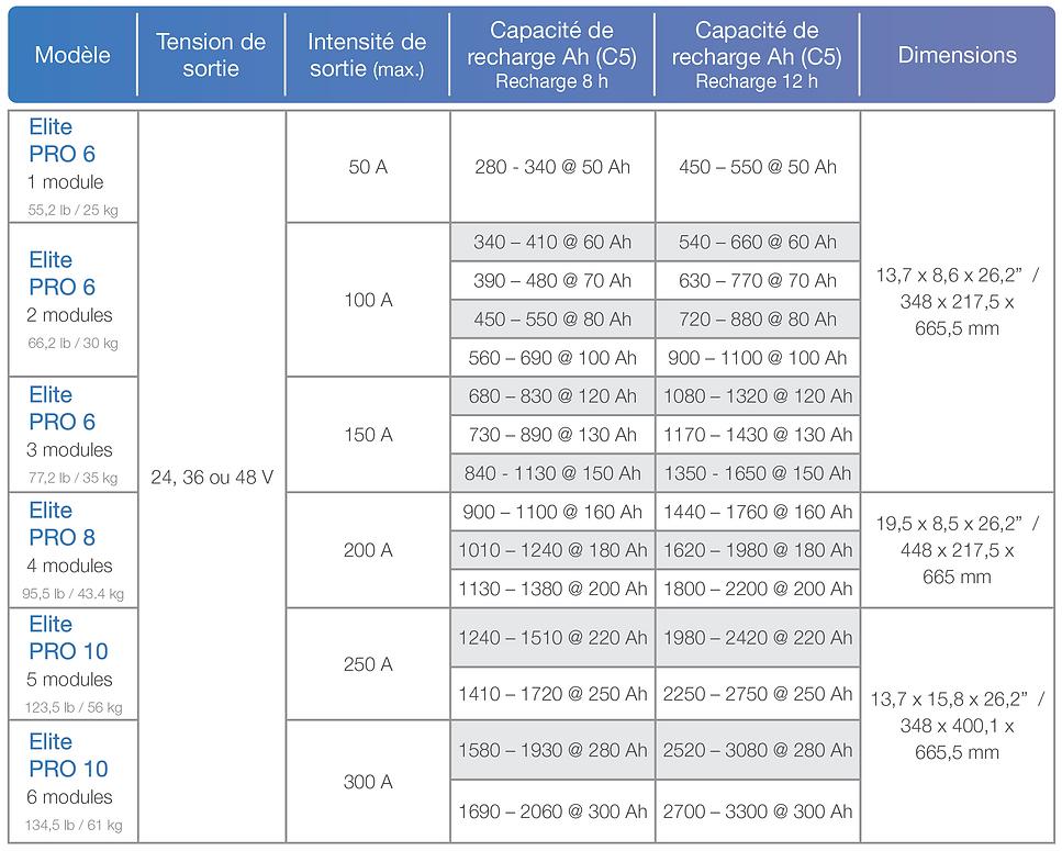 Elite PRO 4,6 et 8 Chart.png