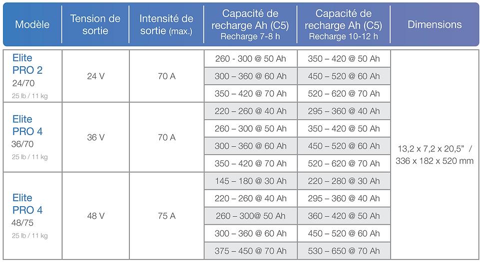 Elite PRO 2 et 4 Chart.png