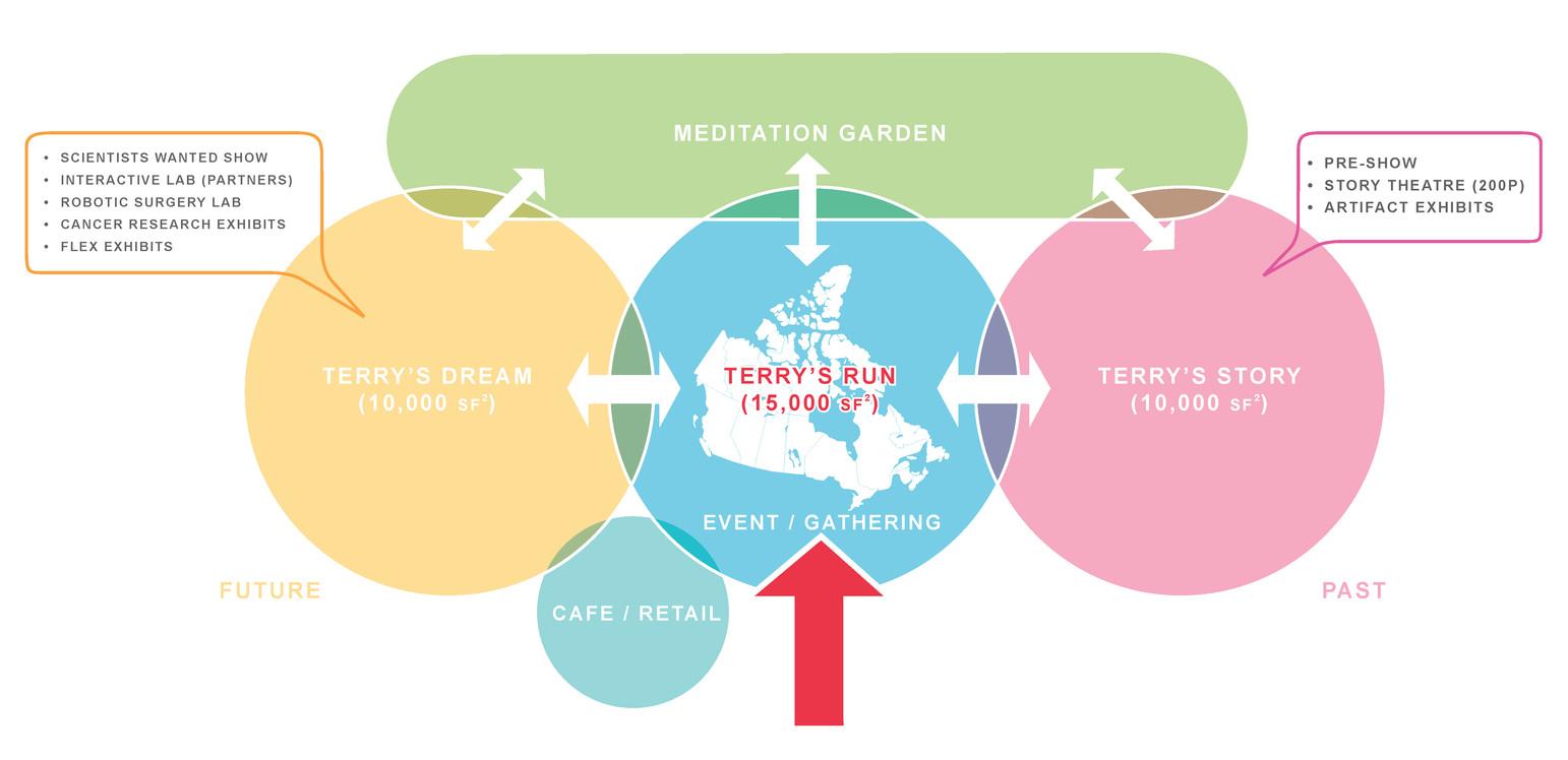 Terry Fox Centre- Diagram.jpg