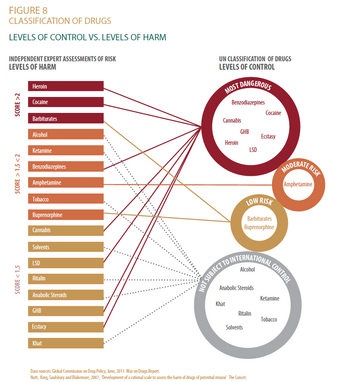 Infographic for the West Africa Commission on Drugs