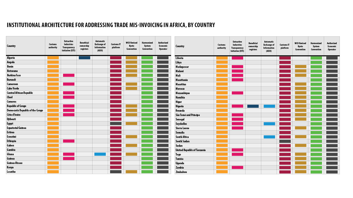 Institutional Architecture for Addressing Trade Mis-invoicing in Africa