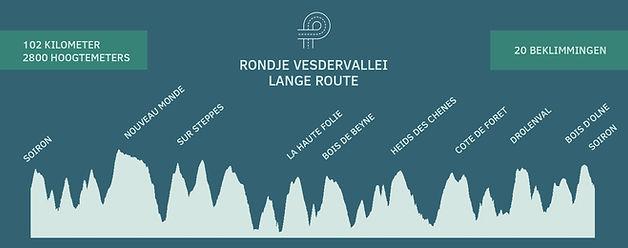 hoogteprofiel rondje veserdervallei lang