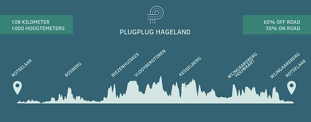 hoogteprofiel hageland lange route.png
