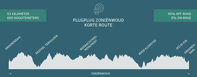 gpx plugplug zonienwoud korte route.jpg