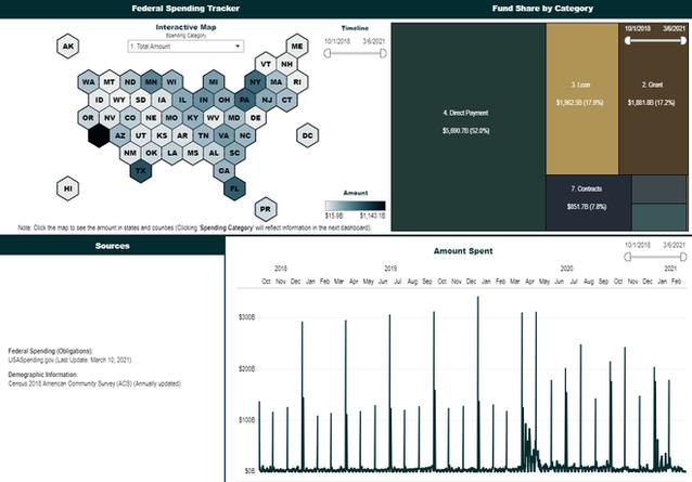Federal Spending Tracker