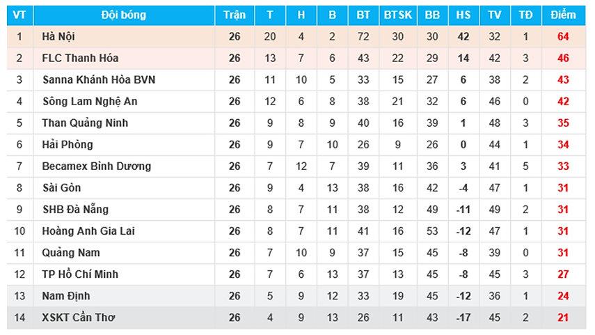 2018 V League 1 Table.jpg
