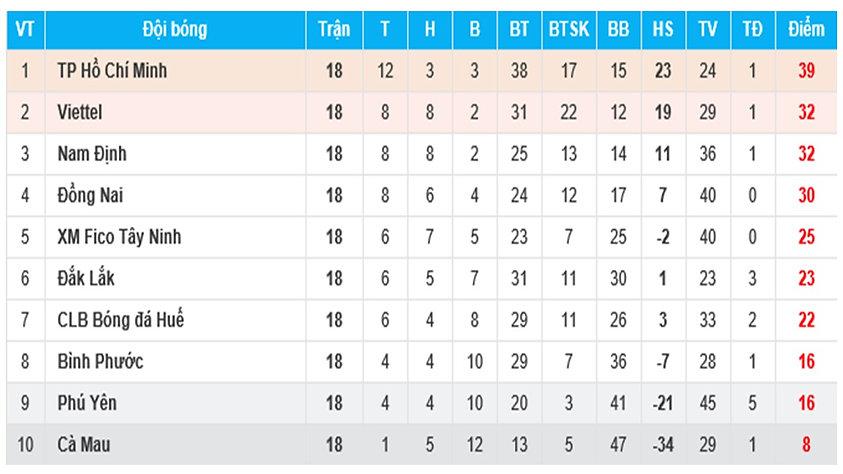 2016 V League 2 Table.jpg
