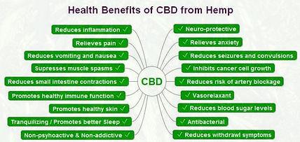 CBD Benefits.JPG