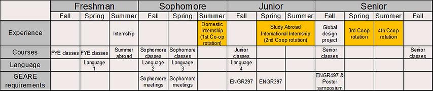 GEARE+Coop schedule.png
