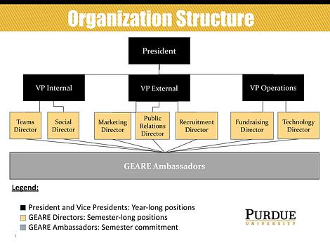 Ambassador Structure.png