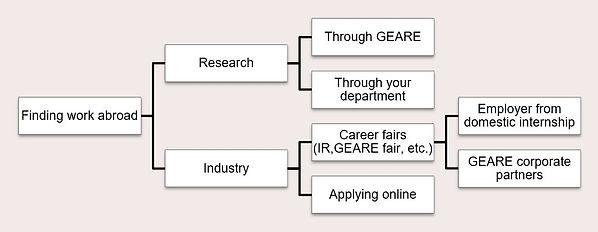 findingworkabroad.JPG