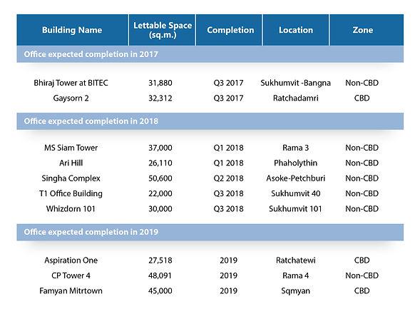Table-1-Bangkok-Office-Future-Supply.jpg