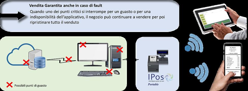 IPOSportable_diagramma