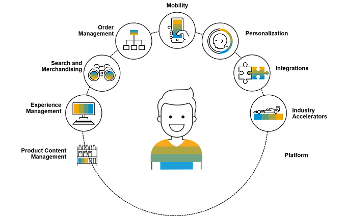 SAP Commerce Graphic.png